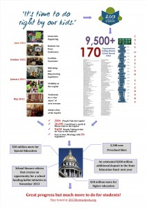 2013 Year of the Student Coalition Accomplishments